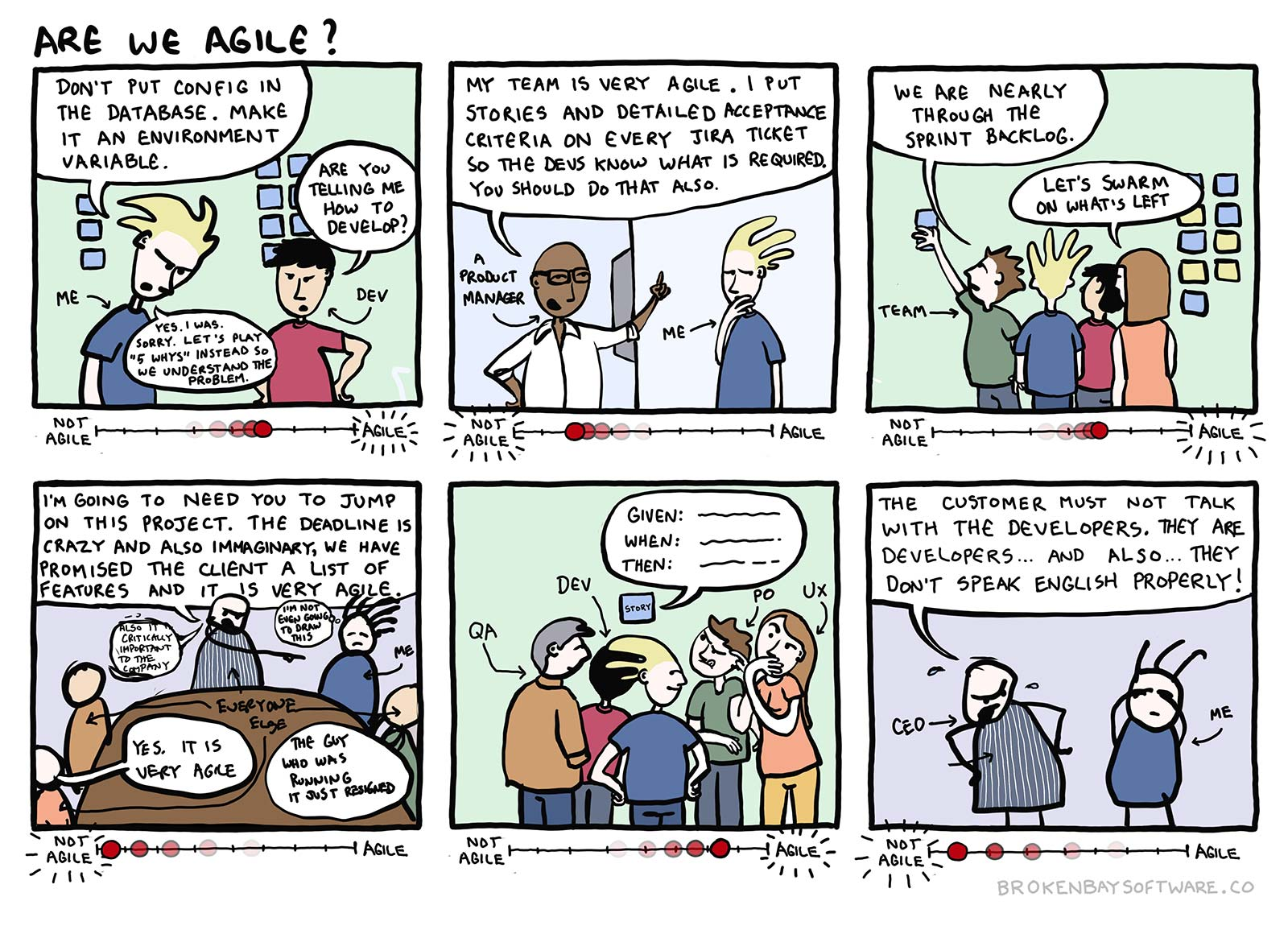 Are We Agile?