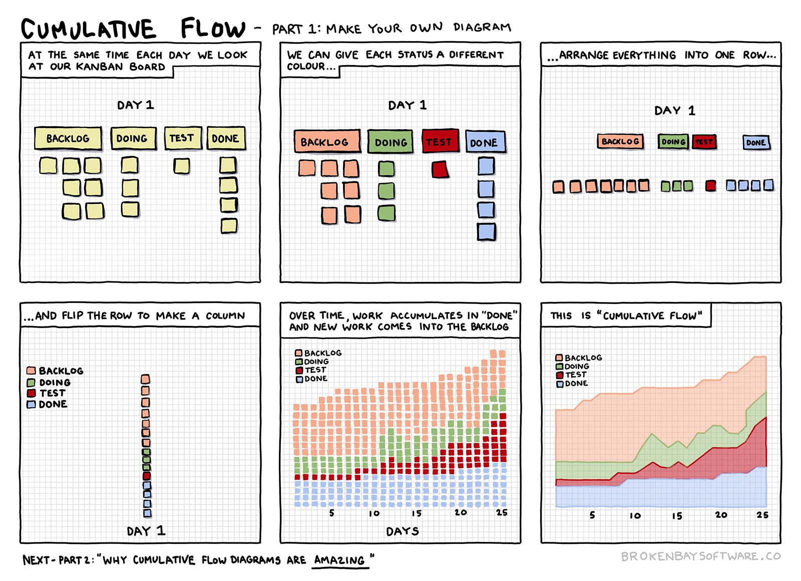 A comic about how to turn a Kanban board into a cumulative flow diagram. Part 1 of 2.