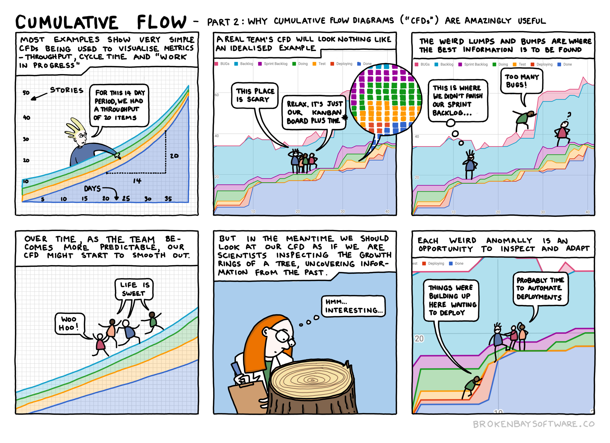 A comic about how cumulative flow diagrams can be useful for teams. Part 2 of 2.
